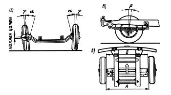 Углы установки передних колес